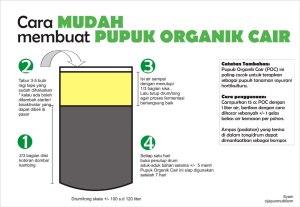 cara membuat pupuk organik cair fredikur